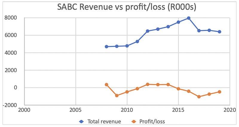 SABC-graph1 DearSA