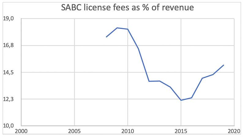 SABC-graph2 DearSA